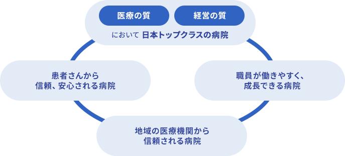 県中ビジョンのイメージ