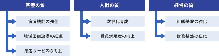 施策体系図