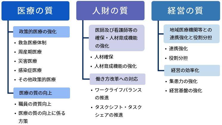 中期計画 施策体系図