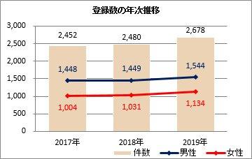 癌登録数年次推移(2015~2019年)